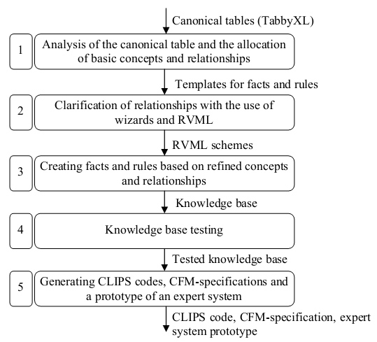 The diagram of knowledge base engineering based on canonical tables analysis using PKBD